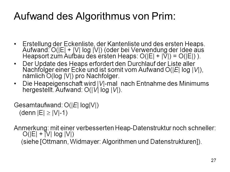 27 Aufwand des Algorithmus von Prim: Erstellung der Eckenliste, der Kantenliste und des ersten Heaps. Aufwand: O(|E| + |V| log |V|) (oder bei Verwendu