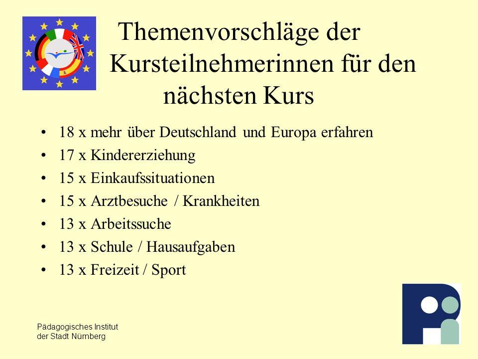 Pädagogisches Institut der Stadt Nürnberg Themenvorschläge der Kursteilnehmerinnen für den nächsten Kurs 18 x mehr über Deutschland und Europa erfahren 17 x Kindererziehung 15 x Einkaufssituationen 15 x Arztbesuche / Krankheiten 13 x Arbeitssuche 13 x Schule / Hausaufgaben 13 x Freizeit / Sport