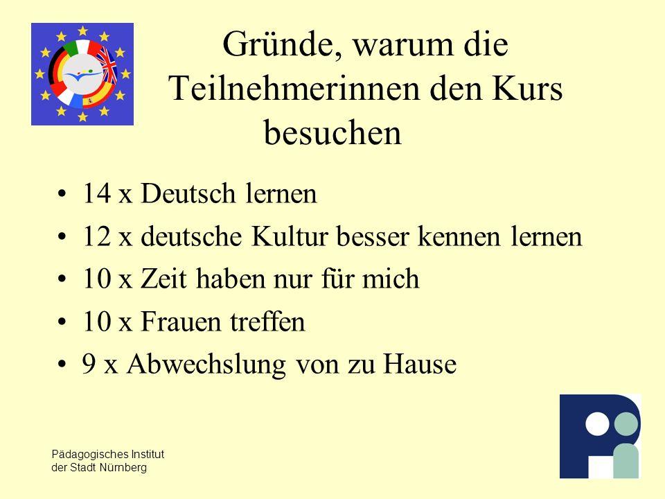 Pädagogisches Institut der Stadt Nürnberg Gründe, warum die Teilnehmerinnen den Kurs besuchen 14 x Deutsch lernen 12 x deutsche Kultur besser kennen lernen 10 x Zeit haben nur für mich 10 x Frauen treffen 9 x Abwechslung von zu Hause
