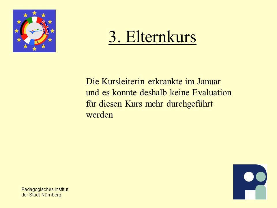 Pädagogisches Institut der Stadt Nürnberg 3.