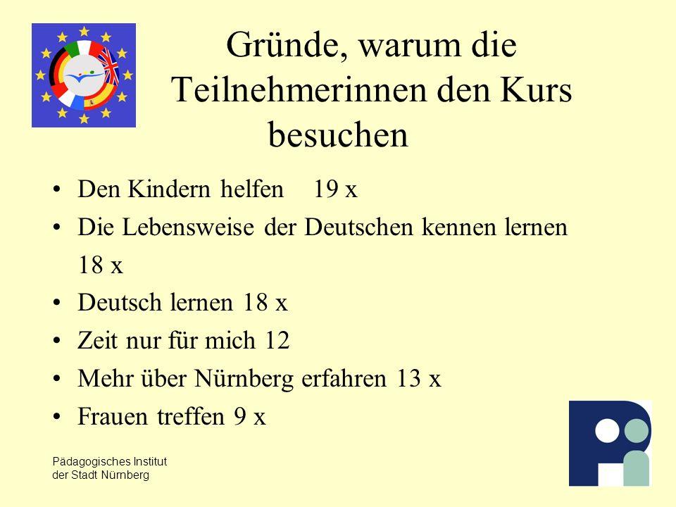 Pädagogisches Institut der Stadt Nürnberg Gründe, warum die Teilnehmerinnen den Kurs besuchen Den Kindern helfen 19 x Die Lebensweise der Deutschen kennen lernen 18 x Deutsch lernen 18 x Zeit nur für mich 12 Mehr über Nürnberg erfahren 13 x Frauen treffen 9 x