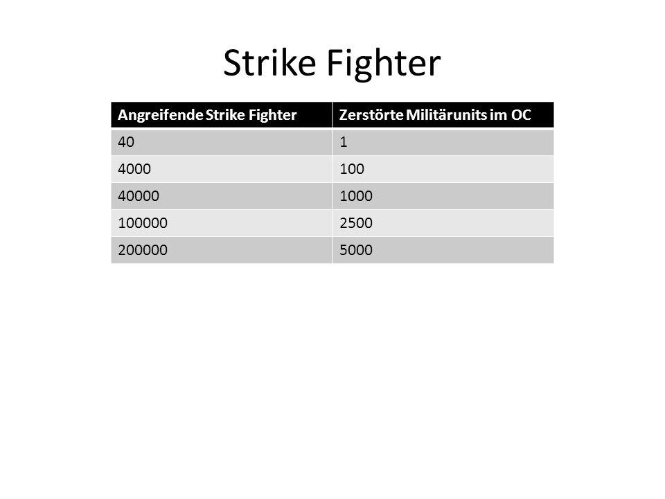 Strike Fighter Angreifende Strike FighterZerstörte Militärunits im OC 401 4000100 400001000 1000002500 2000005000