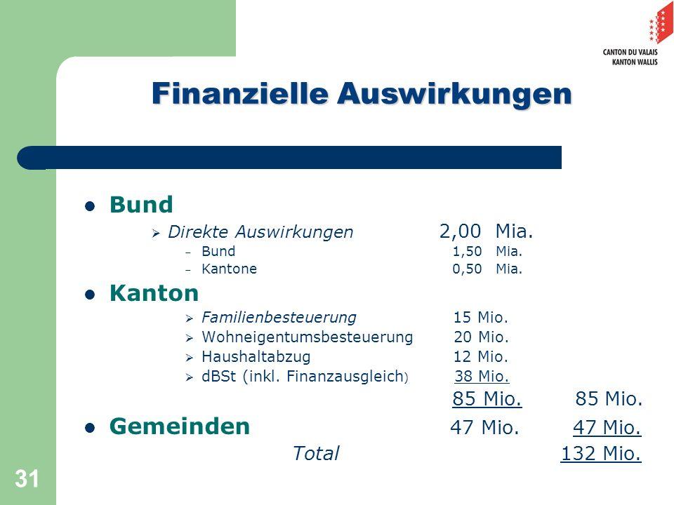 31 Bund Direkte Auswirkungen 2,00 Mia. – Bund 1,50 Mia. – Kantone 0,50 Mia. Kanton Familienbesteuerung 15 Mio. Wohneigentumsbesteuerung 20 Mio. Hausha