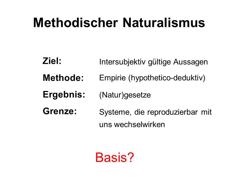 Methodischer Naturalismus Ziel: Methode: Ergebnis: Grenze: Intersubjektiv gültige Aussagen Empirie (hypothetico-deduktiv) (Natur)gesetze Systeme, die