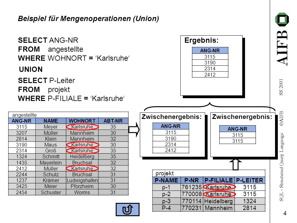 SQL - Structured Query Language AIFB SS 2001 4 Zwischenergebnis: angestellte ANG-NRNAMEWOHNORTABT-NR 3115MeyerKarlsruhe35 3207MüllerMannheim30 2814KleinMannheim32 3190MausKarlsruhe30 2314GroßKarlsruhe35 1324SchmittHeidelberg35 1435MayerleinBruchsal32 2412MüllerKarlsruhe32 2244SchulzBruchsal31 1237KrämerLudwigshafen31 3425MeierPforzheim30 2454SchusterWorms31 Beispiel für Mengenoperationen (Union) SELECT ANG-NR FROM angestellte WHERE WOHNORT = Karlsruhe projekt P-NAMEP-NRP-FILIALEP-LEITER p-1761235Karlsruhe3115 p-2770008Karlsruhe3115 p-3770114Heidelberg1324 P-4770231Mannheim2814 Ergebnis: ANG-NR 3115 3190 2314 2412 3115 SELECT P-Leiter FROM projekt WHERE P-FILIALE = Karlsruhe UNION ANG-NR 3115 3190 2314 2412 Zwischenergebnis: ANG-NR 3115