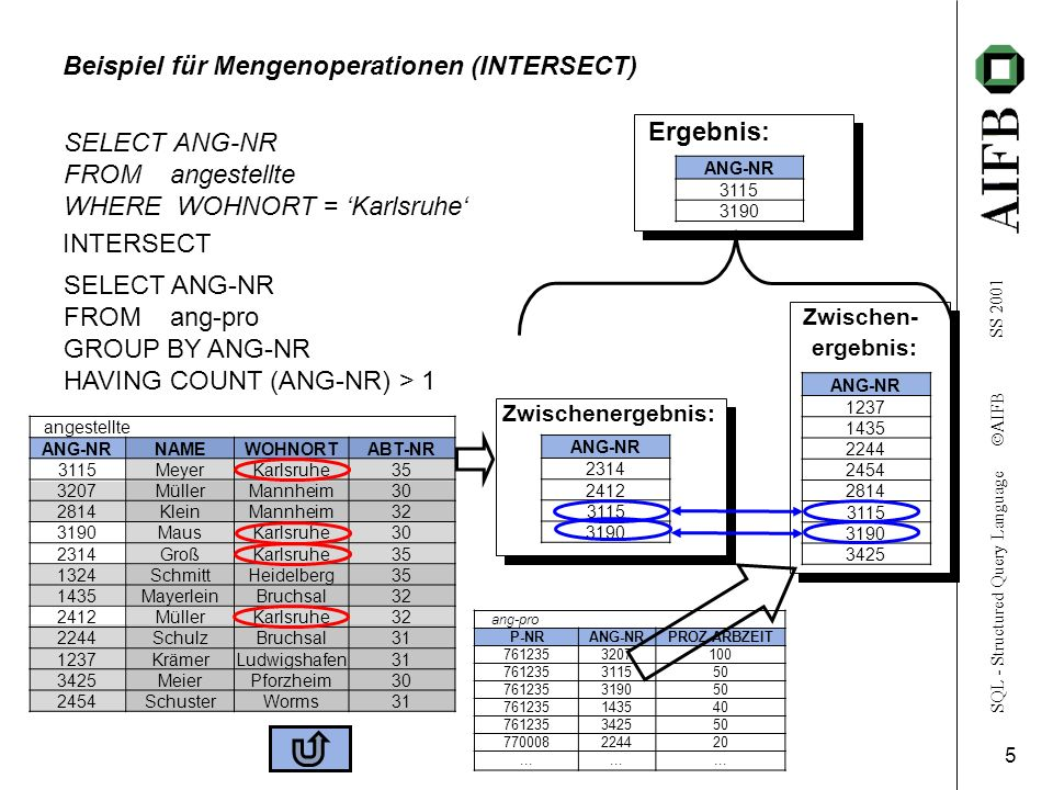 SQL - Structured Query Language AIFB SS 2001 5 ang-pro P-NRANG-NRPROZ-ARBZEIT 7612353207100 761235311550 761235319050 761235143540 761235342550 770008224420...