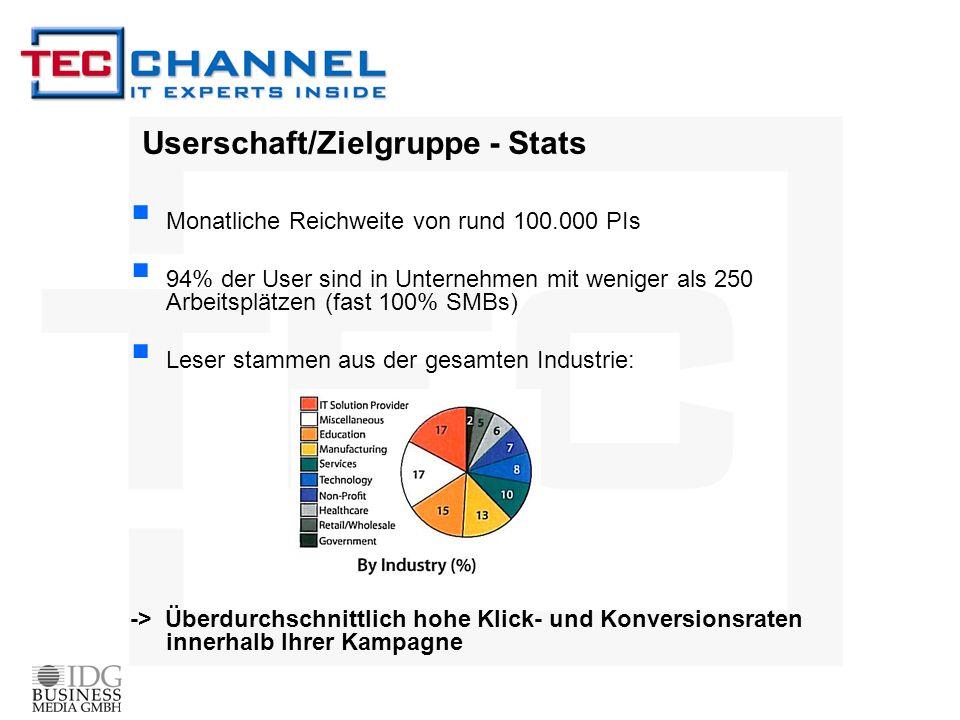 Userschaft/Zielgruppe - Stats Monatliche Reichweite von rund 100.000 PIs 94% der User sind in Unternehmen mit weniger als 250 Arbeitsplätzen (fast 100% SMBs) Leser stammen aus der gesamten Industrie: -> Überdurchschnittlich hohe Klick- und Konversionsraten innerhalb Ihrer Kampagne