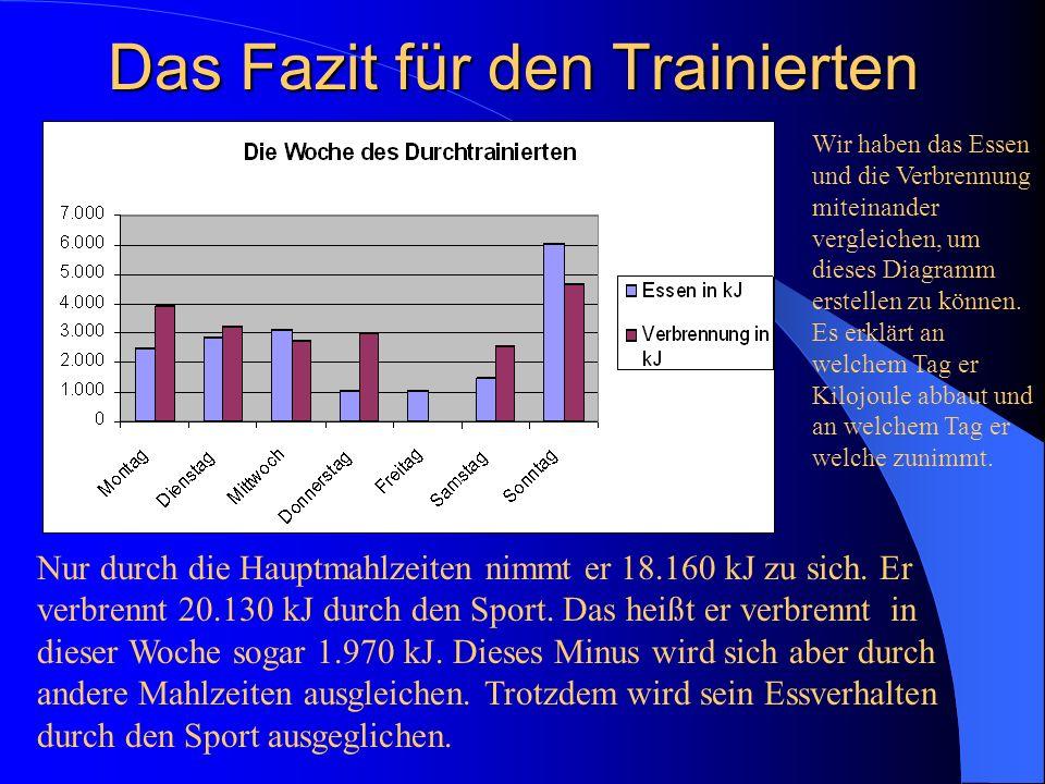 Das Fazit für den Trainierten Nur durch die Hauptmahlzeiten nimmt er 18.160 kJ zu sich. Er verbrennt 20.130 kJ durch den Sport. Das heißt er verbrennt