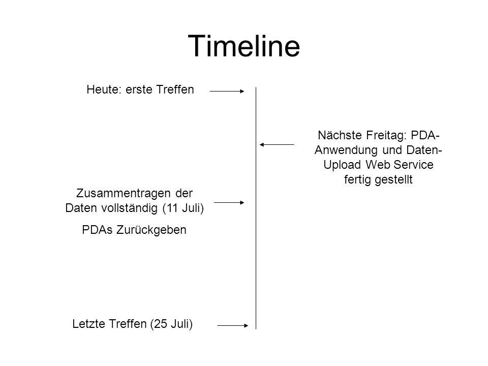 Timeline Heute: erste Treffen Letzte Treffen (25 Juli) Zusammentragen der Daten vollständig (11 Juli) PDAs Zurückgeben Nächste Freitag: PDA- Anwendung und Daten- Upload Web Service fertig gestellt