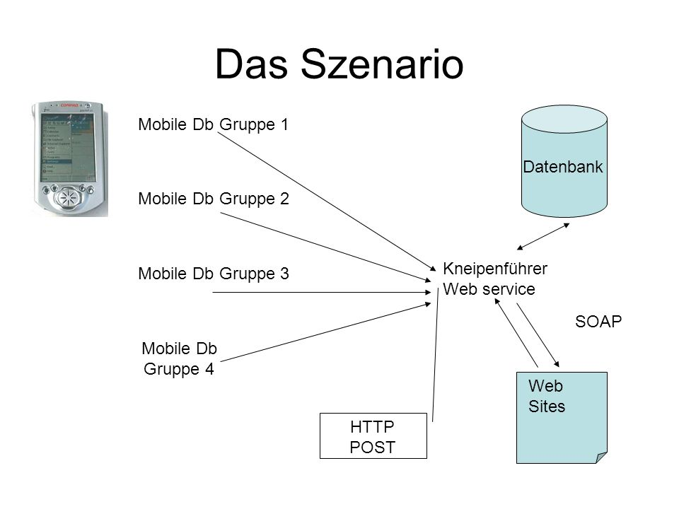 Das Szenario Kneipenführer Web service Datenbank Web Sites Mobile Db Gruppe 1 Mobile Db Gruppe 2 Mobile Db Gruppe 3 Mobile Db Gruppe 4 HTTP POST SOAP