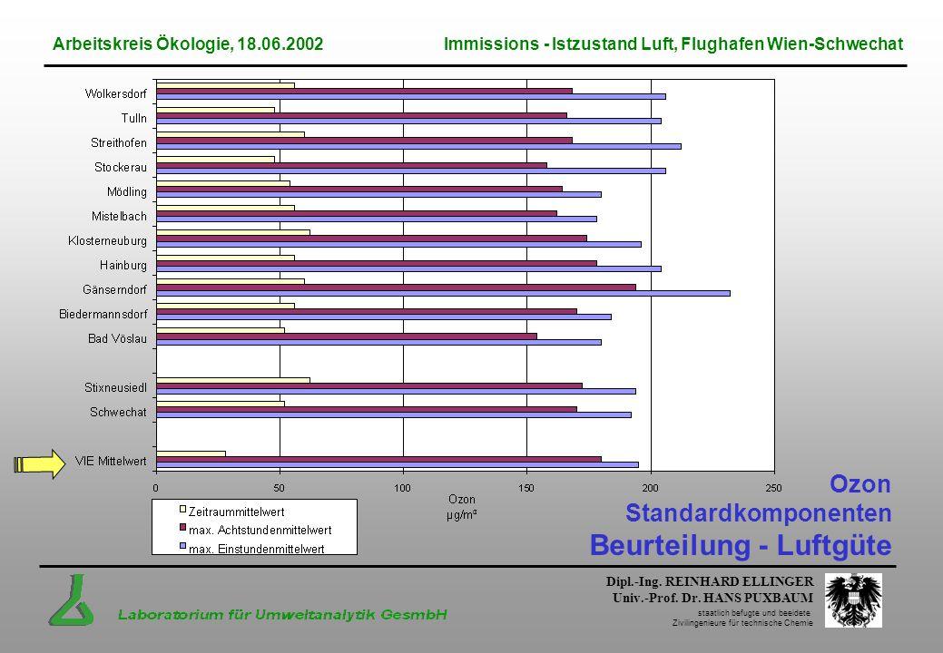 Dipl.-Ing. REINHARD ELLINGER Univ.-Prof. Dr. HANS PUXBAUM staatlich befugte und beeidete Zivilingenieure für technische Chemie Ozon Standardkomponente