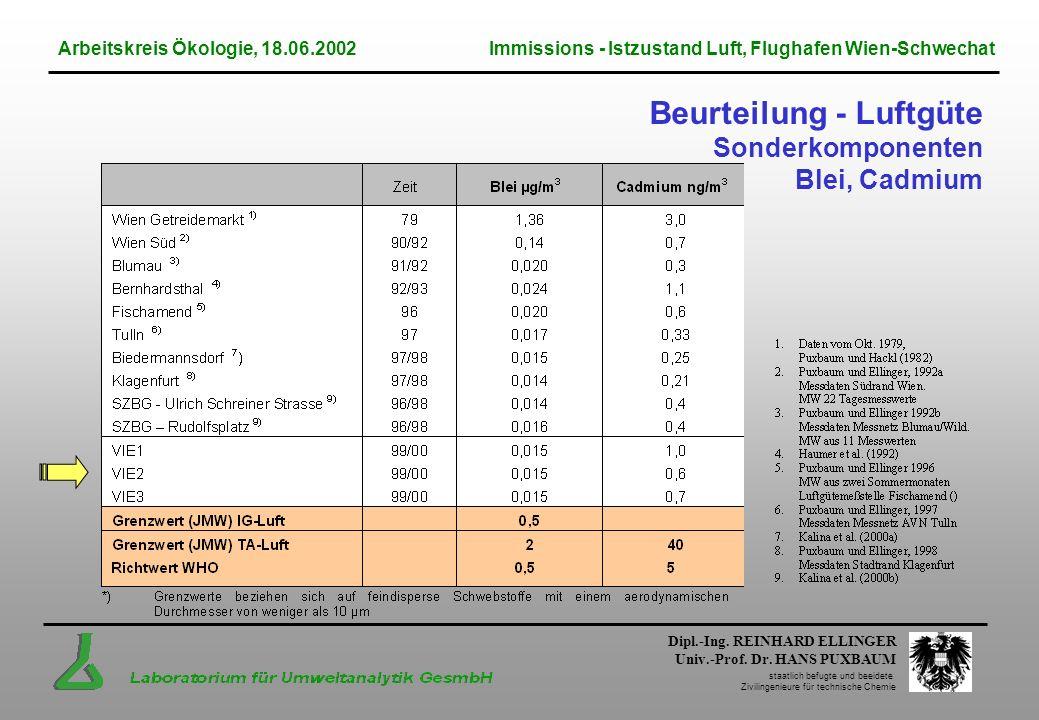 Dipl.-Ing. REINHARD ELLINGER Univ.-Prof. Dr. HANS PUXBAUM staatlich befugte und beeidete Zivilingenieure für technische Chemie Beurteilung - Luftgüte