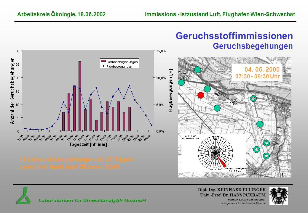 Dipl.-Ing. REINHARD ELLINGER Univ.-Prof. Dr. HANS PUXBAUM staatlich befugte und beeidete Zivilingenieure für technische Chemie Geruchsstoffimmissionen
