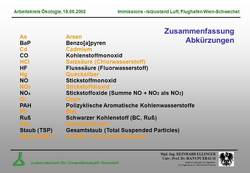 Dipl.-Ing. REINHARD ELLINGER Univ.-Prof. Dr. HANS PUXBAUM staatlich befugte und beeidete Zivilingenieure für technische Chemie Zusammenfassung Abkürzu