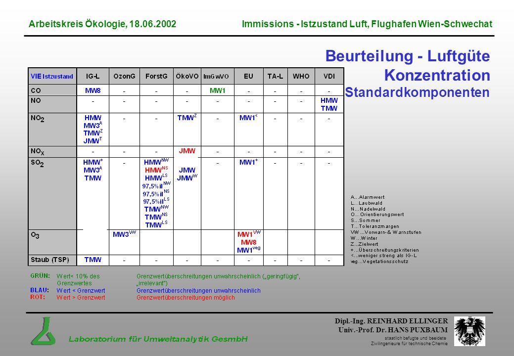 Beurteilung - Luftgüte Konzentration Standardkomponenten Dipl.-Ing. REINHARD ELLINGER Univ.-Prof. Dr. HANS PUXBAUM staatlich befugte und beeidete Zivi