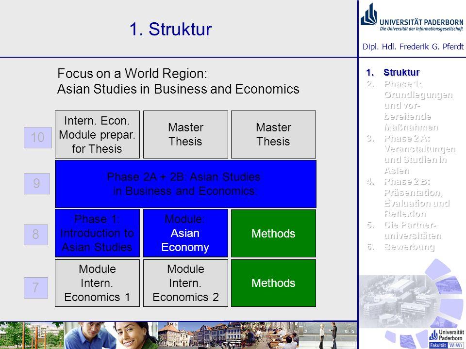 Dipl. Hdl. Frederik G. Pferdt 1. Struktur Module Intern. Economics 2 Master Thesis Module Intern. Economics 1 Intern. Econ. Module prepar. for Thesis