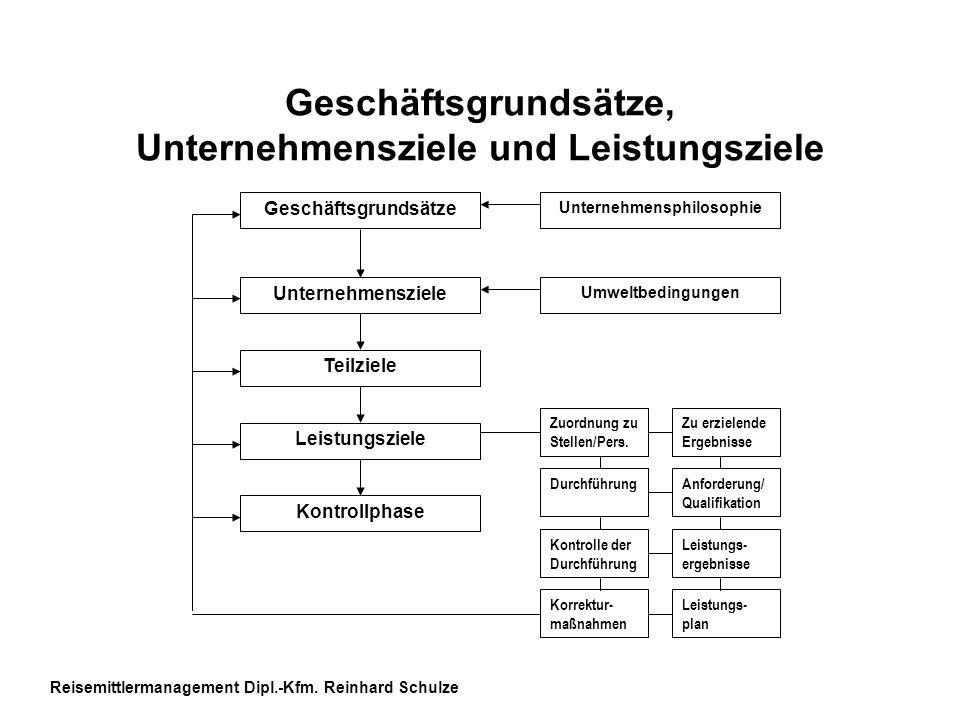 Geschäftsgrundsätze, Unternehmensziele und Leistungsziele Geschäftsgrundsätze Unternehmensziele Teilziele Leistungsziele Kontrollphase Unternehmensphi
