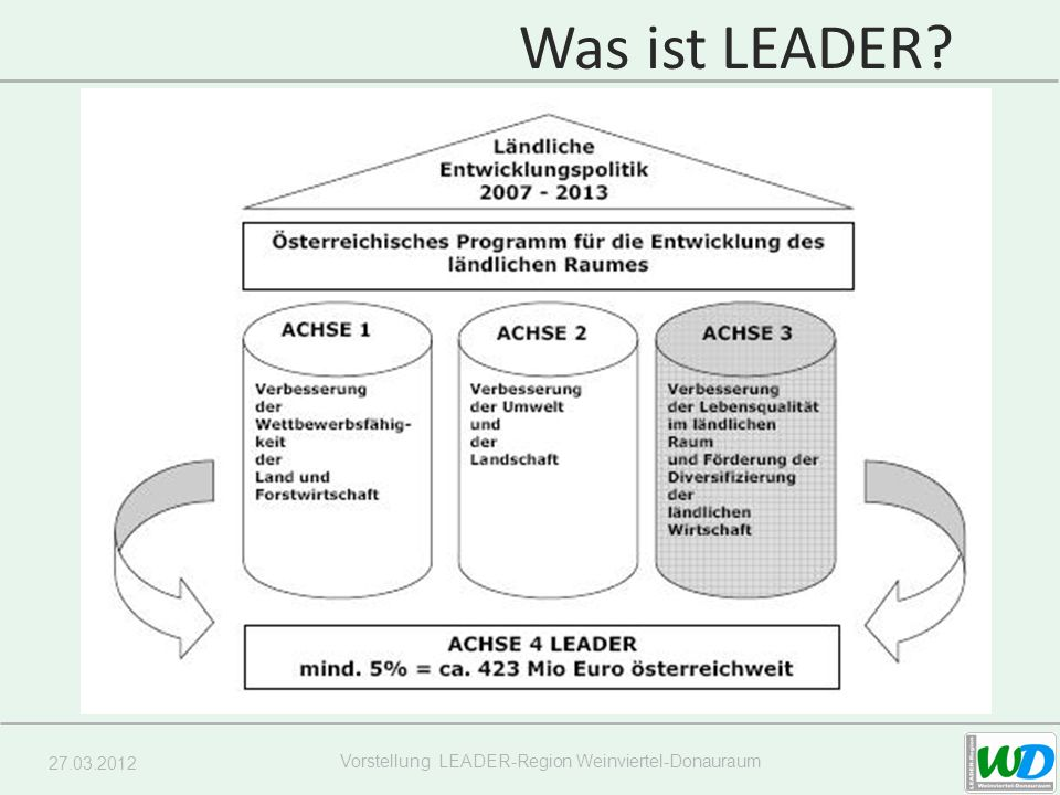 27.03.2012 Vorstellung LEADER-Region Weinviertel-Donauraum Teil der GAP EU-Förderprogramm zur Entwicklung des ländlichen Raumes, LEADER = 4.