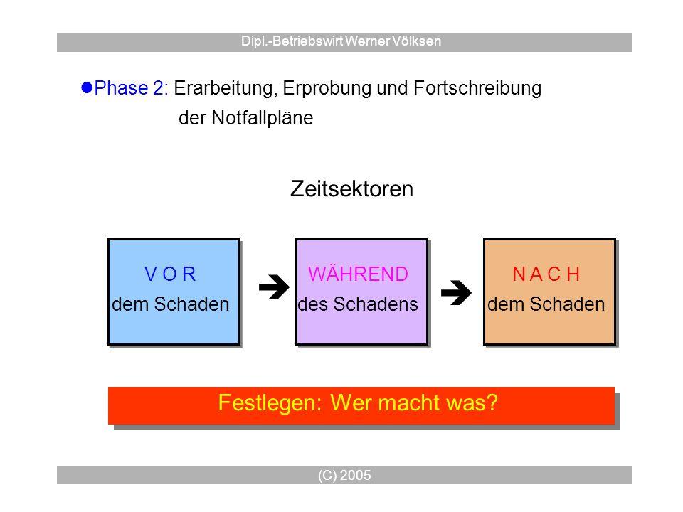 (C) 2005 Dipl.-Betriebswirt Werner Völksen Phase 2: Erarbeitung, Erprobung und Fortschreibung der Notfallpläne Zeitsektoren V O R dem Schaden V O R de