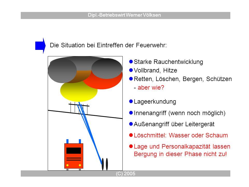 (C) 2005 Dipl.-Betriebswirt Werner Völksen Die Situation bei Eintreffen der Feuerwehr: Starke Rauchentwicklung Vollbrand, Hitze Retten, Löschen, Berge