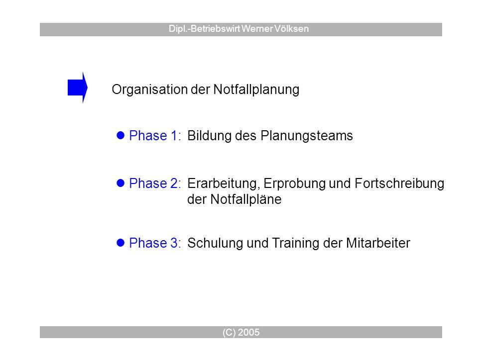 (C) 2005 Dipl.-Betriebswirt Werner Völksen Organisation der Notfallplanung Phase 1:Bildung des Planungsteams Phase 3: Phase 2:Erarbeitung, Erprobung u