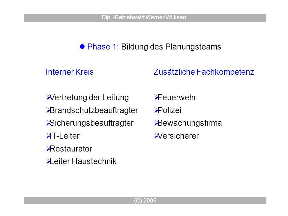 (C) 2005 Dipl.-Betriebswirt Werner Völksen Phase 1: Bildung des Planungsteams Interner Kreis Vertretung der Leitung Brandschutzbeauftragter Sicherungs