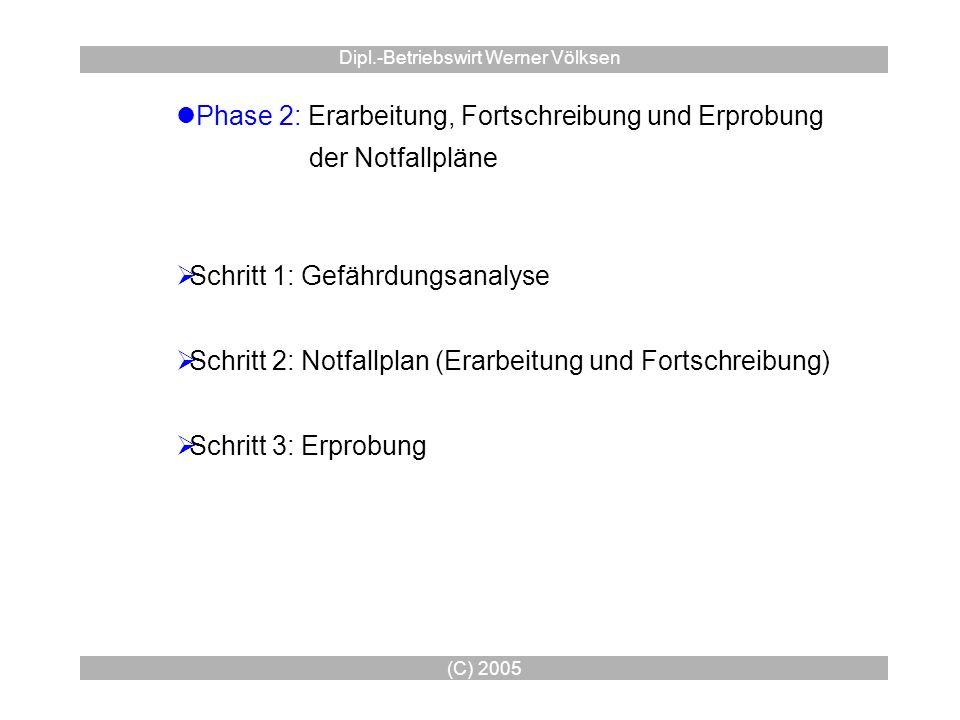 (C) 2005 Dipl.-Betriebswirt Werner Völksen Phase 2: Erarbeitung, Fortschreibung und Erprobung der Notfallpläne Schritt 1: Gefährdungsanalyse Schritt 2