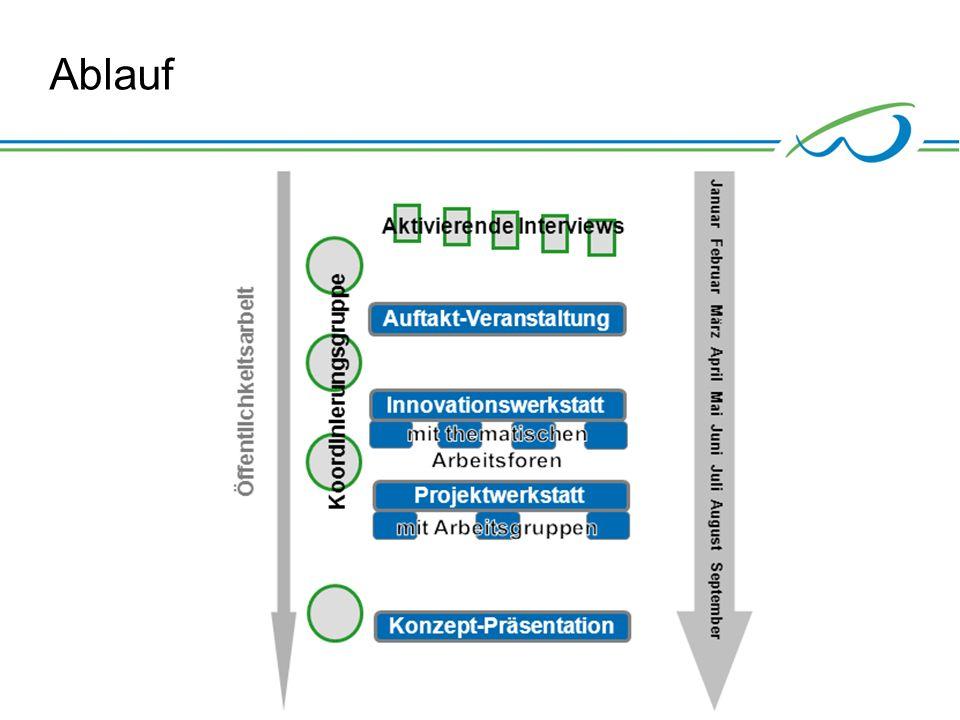© Hansestadt Wipperfürth, KoRiS 18.05.2014 Integriertes Klimaschutzkonzept Wipperfürth 28 Ablauf