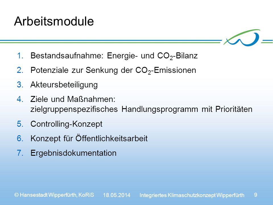 © Hansestadt Wipperfürth, KoRiS 18.05.2014 Integriertes Klimaschutzkonzept Wipperfürth 9 Arbeitsmodule 1.Bestandsaufnahme: Energie- und CO 2 -Bilanz 2.Potenziale zur Senkung der CO 2 -Emissionen 3.Akteursbeteiligung 4.Ziele und Maßnahmen: zielgruppenspezifisches Handlungsprogramm mit Prioritäten 5.Controlling-Konzept 6.Konzept für Öffentlichkeitsarbeit 7.Ergebnisdokumentation