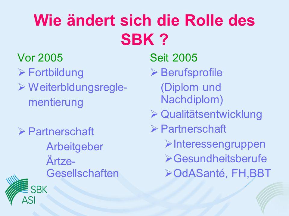 Wie ändert sich die Rolle des SBK .