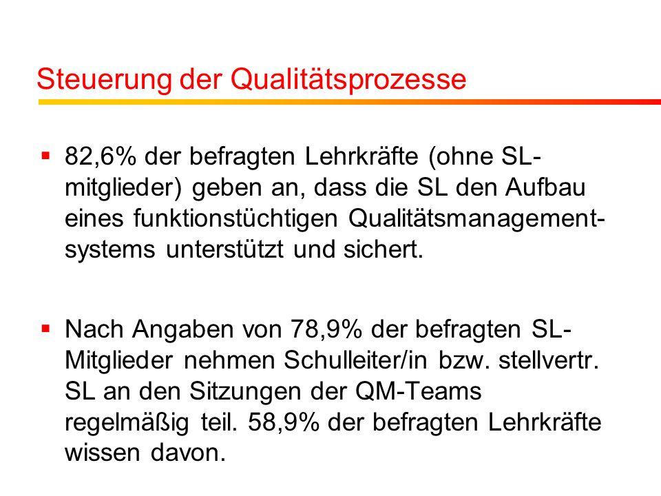 Steuerung der Qualitätsprozesse 82,6% der befragten Lehrkräfte (ohne SL- mitglieder) geben an, dass die SL den Aufbau eines funktionstüchtigen Qualitätsmanagement- systems unterstützt und sichert.