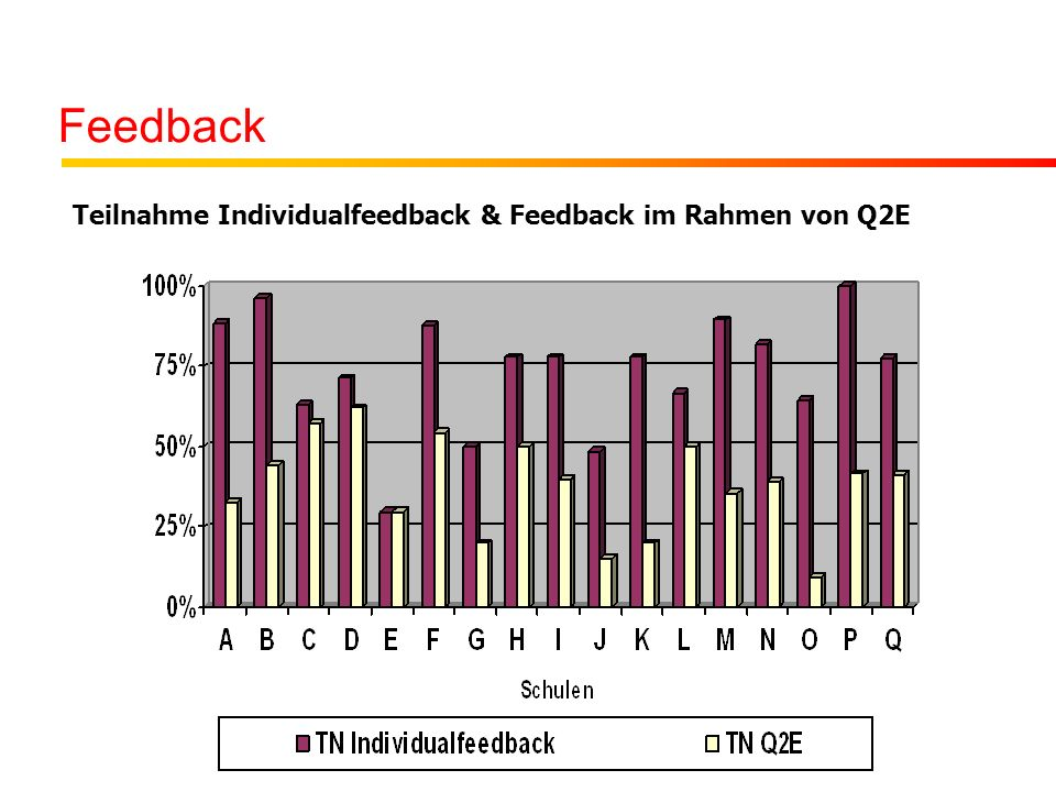 Feedback Teilnahme Individualfeedback & Feedback im Rahmen von Q2E