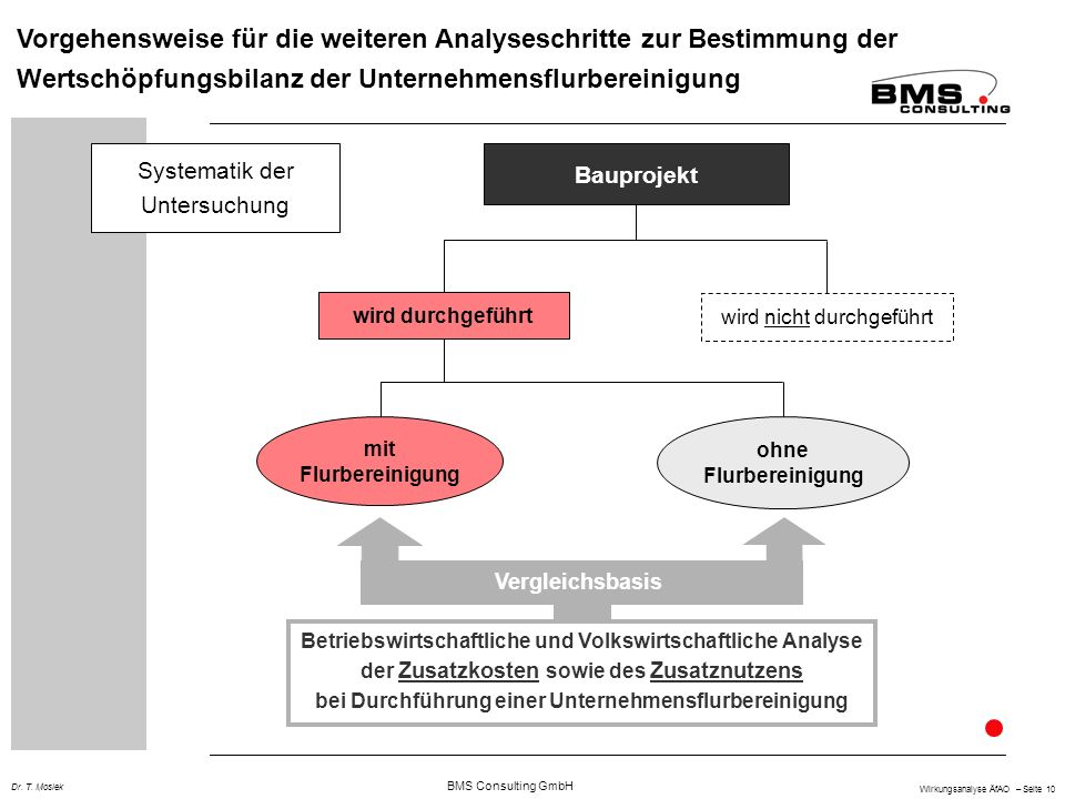 BMS Consulting GmbH Wirkungsanalyse ÄfAO – Seite 10 Dr. T. Mosiek wird durchgeführt wird nicht durchgeführt mit Flurbereinigung ohne Flurbereinigung V