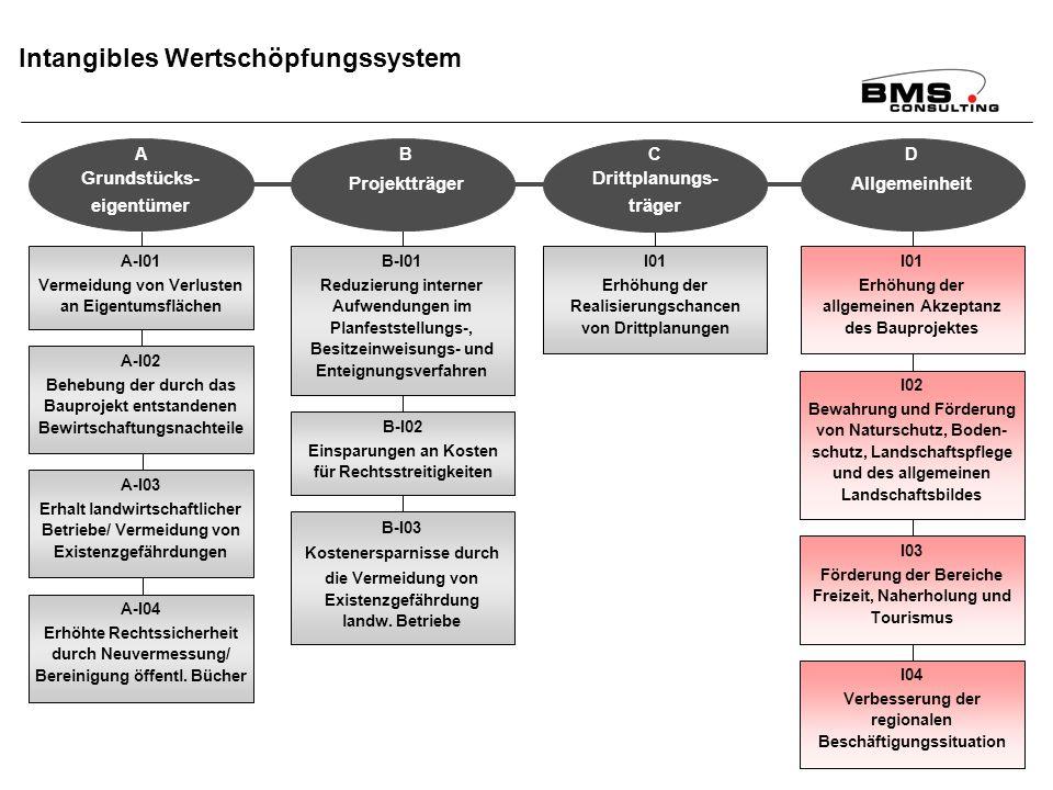 BMS Consulting GmbH Wirkungsanalyse ÄfAO – Seite 100 Dr. T. Mosiek Intangibles Wertschöpfungssystem A-I01 Vermeidung von Verlusten an Eigentumsflächen