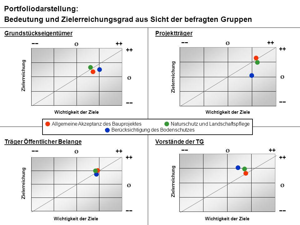 BMS Consulting GmbH Wirkungsanalyse ÄfAO – Seite 101 Dr. T. Mosiek Grundstückseigentümer Portfoliodarstellung: Bedeutung und Zielerreichungsgrad aus S