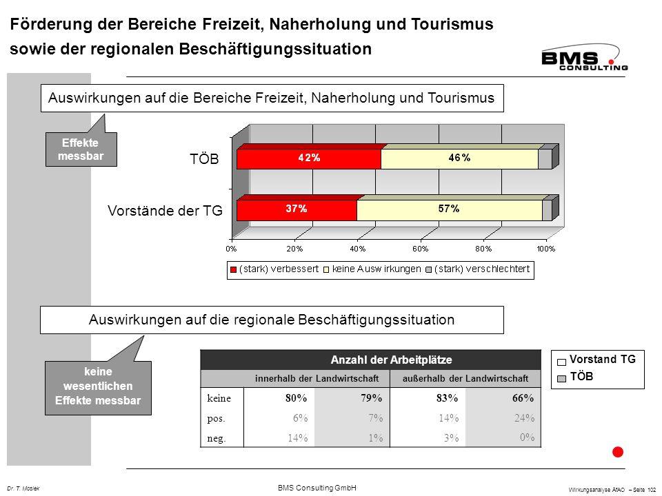 BMS Consulting GmbH Wirkungsanalyse ÄfAO – Seite 102 Dr. T. Mosiek Förderung der Bereiche Freizeit, Naherholung und Tourismus sowie der regionalen Bes