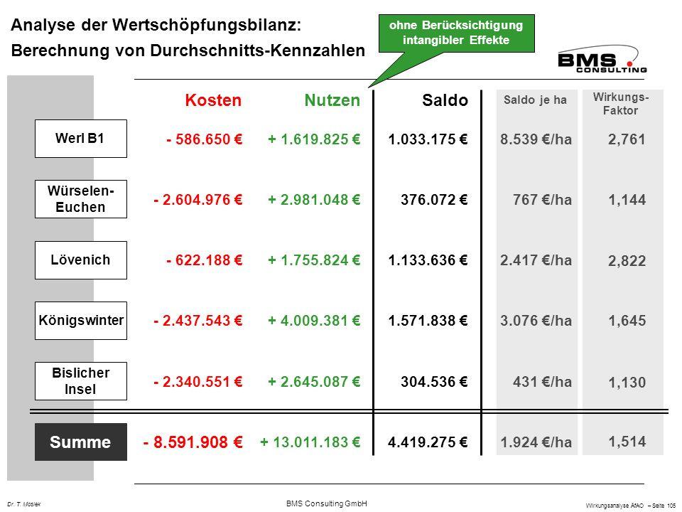 BMS Consulting GmbH Wirkungsanalyse ÄfAO – Seite 105 Dr. T. Mosiek Analyse der Wertschöpfungsbilanz: Berechnung von Durchschnitts-Kennzahlen KostenNut