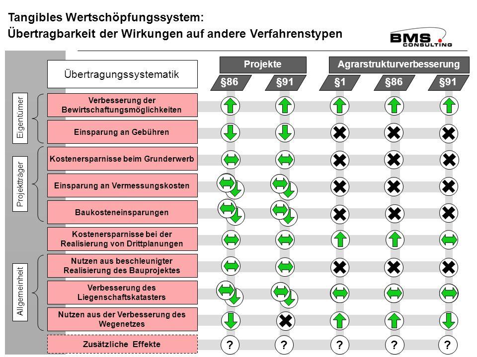 BMS Consulting GmbH Wirkungsanalyse ÄfAO – Seite 107 Dr. T. Mosiek Tangibles Wertschöpfungssystem: Übertragbarkeit der Wirkungen auf andere Verfahrens