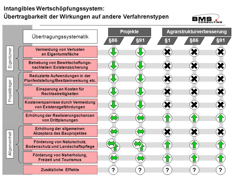 BMS Consulting GmbH Wirkungsanalyse ÄfAO – Seite 108 Dr. T. Mosiek Intangibles Wertschöpfungssystem: Übertragbarkeit der Wirkungen auf andere Verfahre
