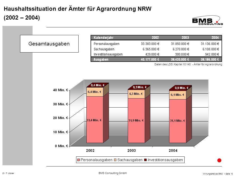 BMS Consulting GmbH Wirkungsanalyse ÄfAO – Seite 13 Dr. T. Mosiek Haushaltssituation der Ämter für Agrarordnung NRW (2002 – 2004) Gesamtausgaben Daten