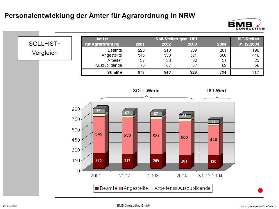 BMS Consulting GmbH Wirkungsanalyse ÄfAO – Seite 14 Dr. T. Mosiek Personalentwicklung der Ämter für Agrarordnung in NRW SOLLIST Vergleich SOLL-WerteIS