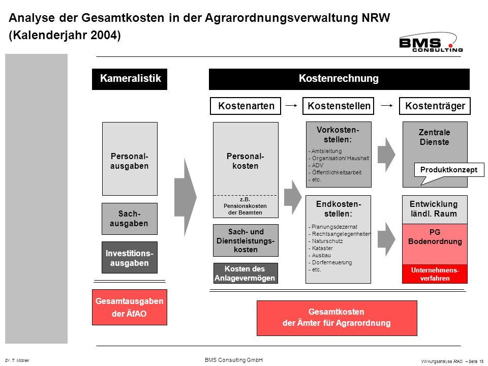 BMS Consulting GmbH Wirkungsanalyse ÄfAO – Seite 15 Dr. T. Mosiek Analyse der Gesamtkosten in der Agrarordnungsverwaltung NRW (Kalenderjahr 2004) Pers