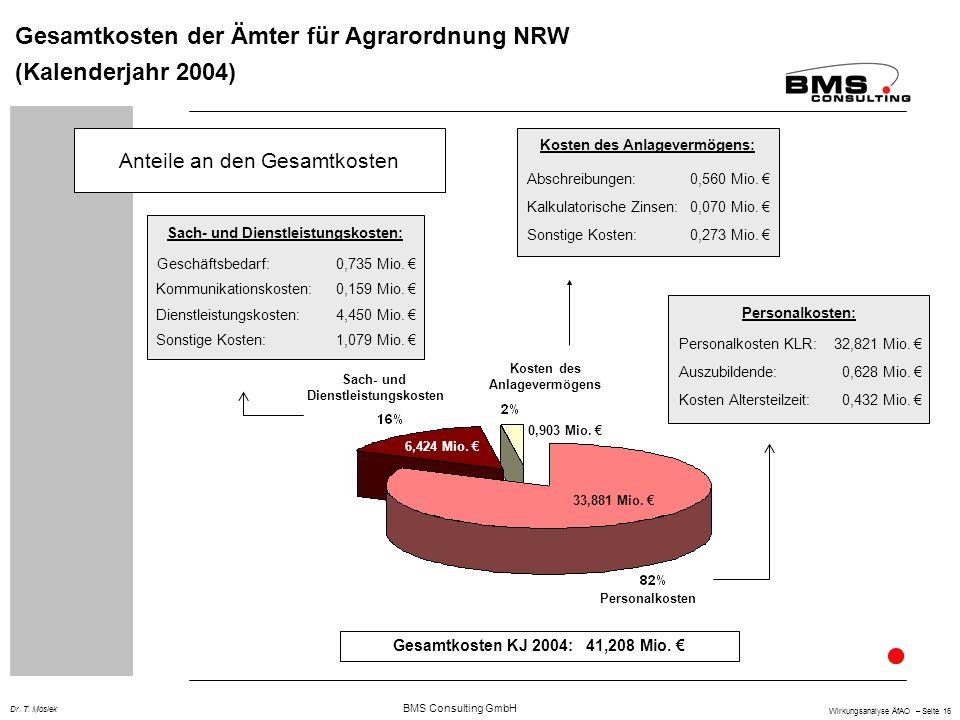 BMS Consulting GmbH Wirkungsanalyse ÄfAO – Seite 16 Dr. T. Mosiek Gesamtkosten der Ämter für Agrarordnung NRW (Kalenderjahr 2004) Anteile an den Gesam