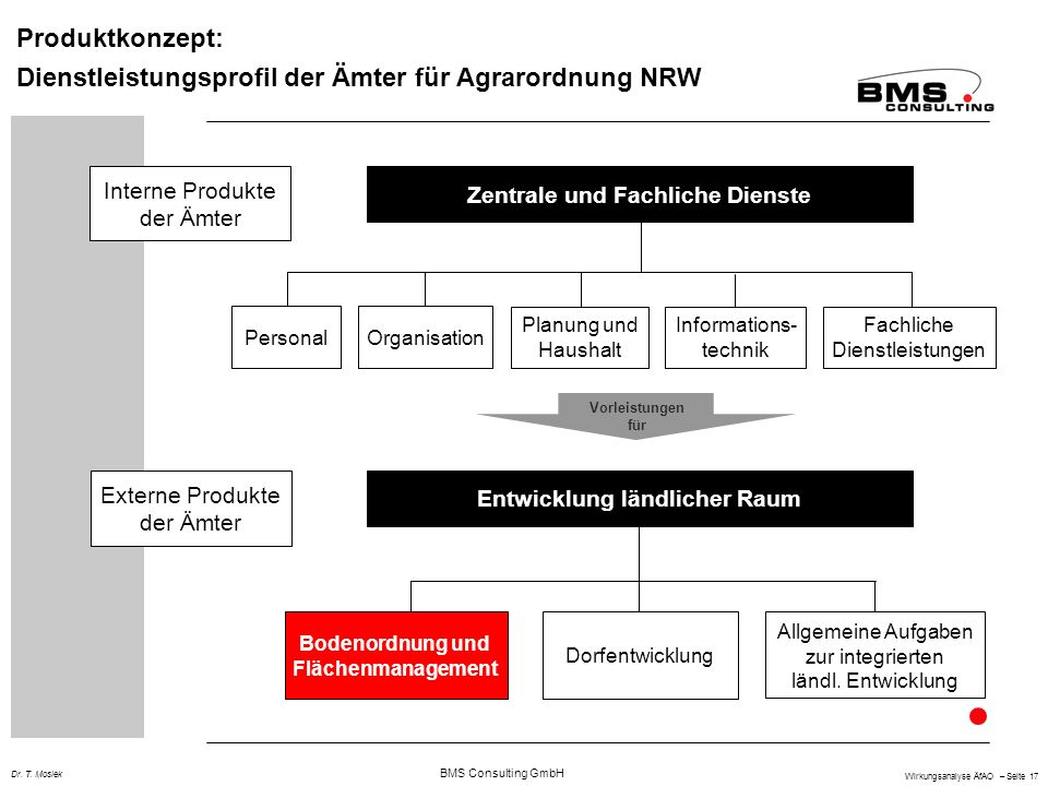 BMS Consulting GmbH Wirkungsanalyse ÄfAO – Seite 17 Dr. T. Mosiek Produktkonzept: Dienstleistungsprofil der Ämter für Agrarordnung NRW Zentrale und Fa