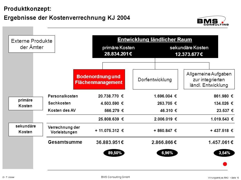 BMS Consulting GmbH Wirkungsanalyse ÄfAO – Seite 18 Dr. T. Mosiek Produktkonzept: Ergebnisse der Kostenverrechnung KJ 2004 Entwicklung ländlicher Raum