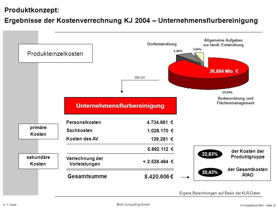 BMS Consulting GmbH Wirkungsanalyse ÄfAO – Seite 19 Dr. T. Mosiek Produktkonzept: Ergebnisse der Kostenverrechnung KJ 2004 – Unternehmensflurbereinigu
