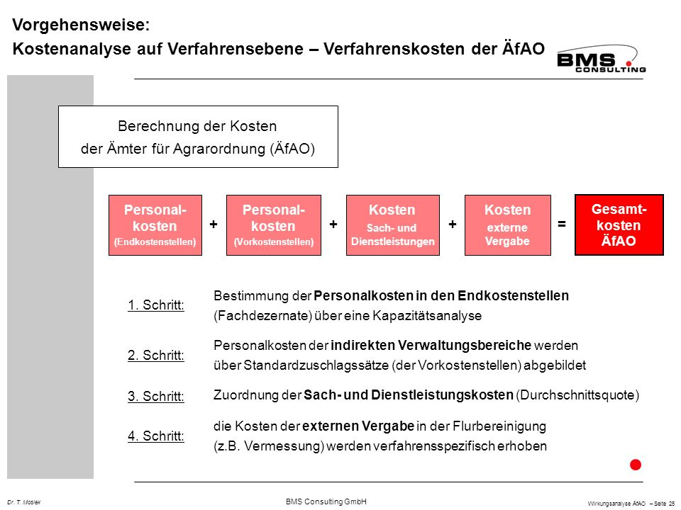 BMS Consulting GmbH Wirkungsanalyse ÄfAO – Seite 25 Dr. T. Mosiek Vorgehensweise: Kostenanalyse auf Verfahrensebene – Verfahrenskosten der ÄfAO Berech