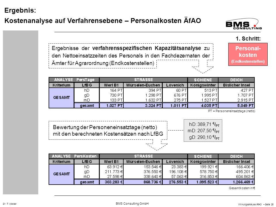 BMS Consulting GmbH Wirkungsanalyse ÄfAO – Seite 26 Dr. T. Mosiek Ergebnis: Kostenanalyse auf Verfahrensebene – Personalkosten ÄfAO Personal- kosten (