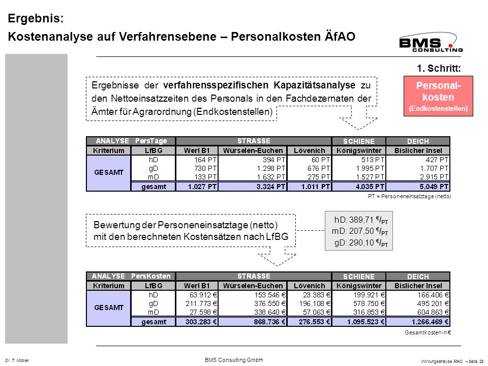 BMS Consulting GmbH Wirkungsanalyse ÄfAO – Seite 26 Dr.
