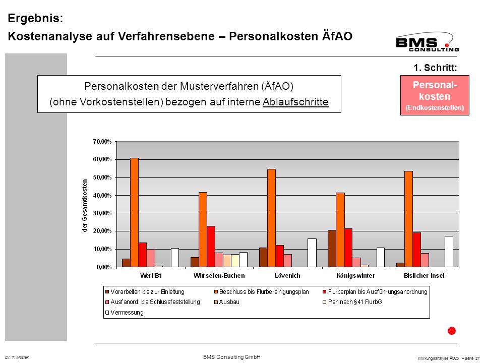 BMS Consulting GmbH Wirkungsanalyse ÄfAO – Seite 27 Dr. T. Mosiek Ergebnis: Kostenanalyse auf Verfahrensebene – Personalkosten ÄfAO Personal- kosten (